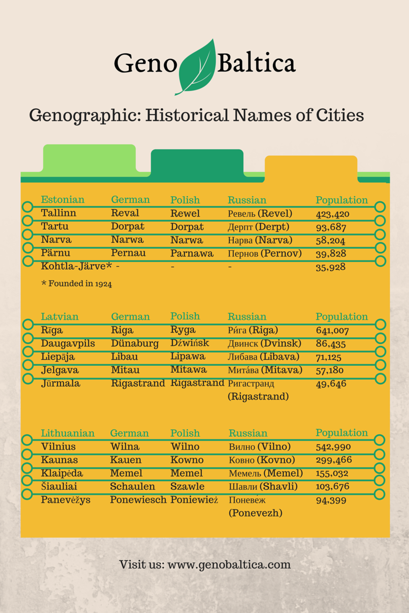 Genographich: Historical Names of Cities | Geno Baltica